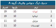 والیبال ایران صعود به مرحله نهایی لیگ جهانی
