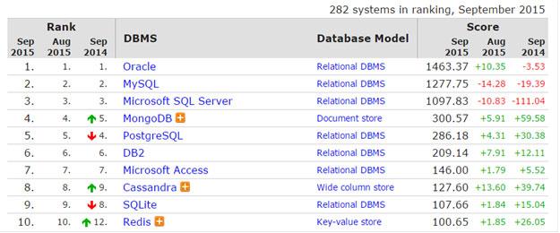 سیستم های مدیریت پایگاه داده