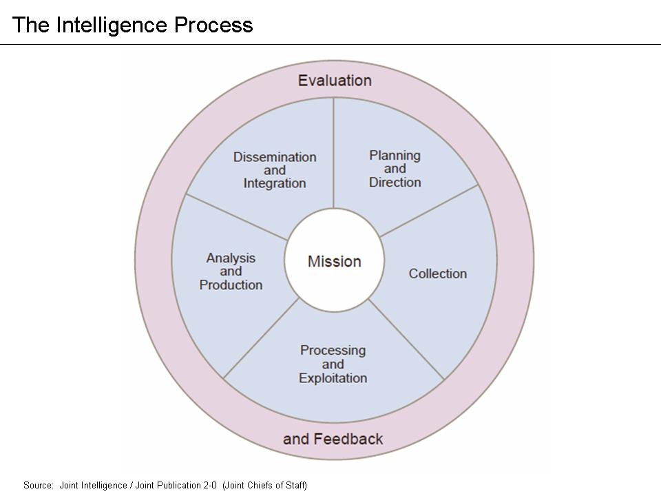 چرخه هوشمندی چیست