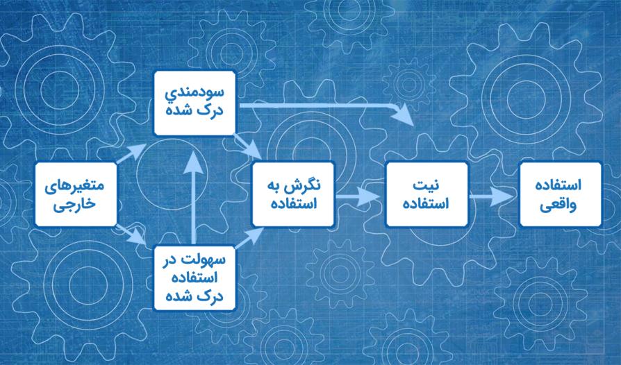 مدل پذیرش تکنولوژی
